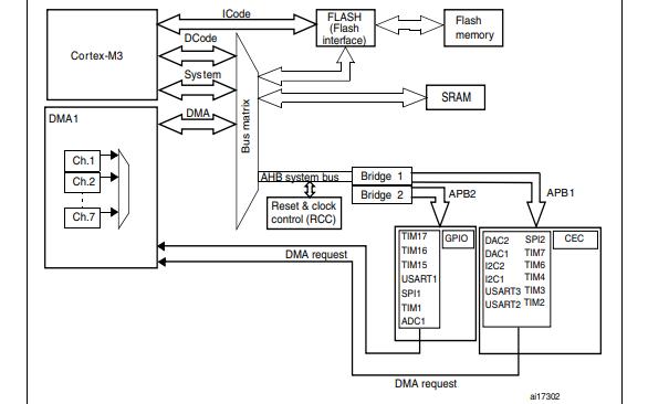 STM32F100系列基于ARM的32位MCU的參考手冊