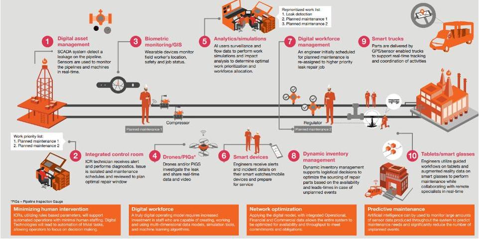 AI是遠程安全監控的未來?