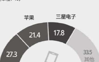 预计今年华为成5G智能手机销冠,市场份额预计将达27.3%