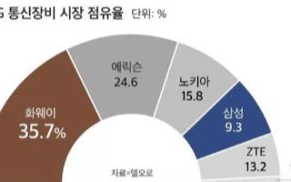 华为和中兴5G电信市场份额持续增长,共占据整体的48.9%