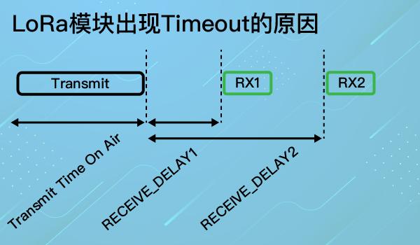 LoRa模塊為什么會出現timeout,分析其原因