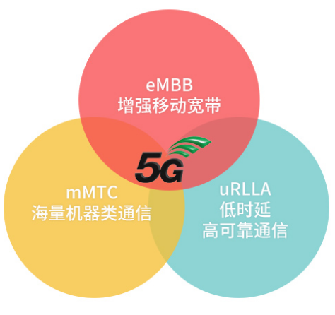NB-IoT纳入5G标准,移远3000+万片模组...