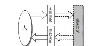 虚拟现实基本组成和特征介绍