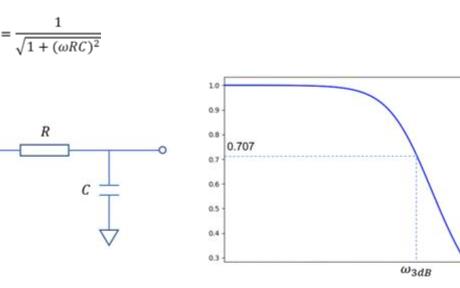 讨论两种情况下的选择示波器的5倍法则