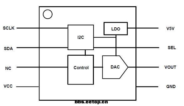 DAC芯片GP8201应用技术 解析