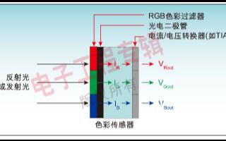 颜色传感器它是如何感知色彩并分辨颜色的