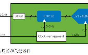 数字微波采样的实验可支持K波段的直接数字下变频