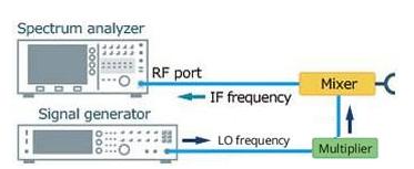毫米波测量技术介绍分析