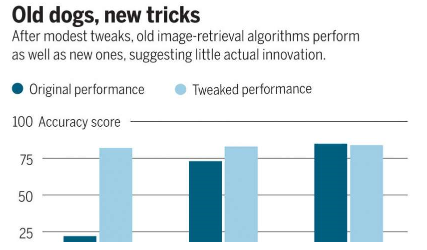 人工智能的某些实例是否可能没有我们想象的那么聪明?