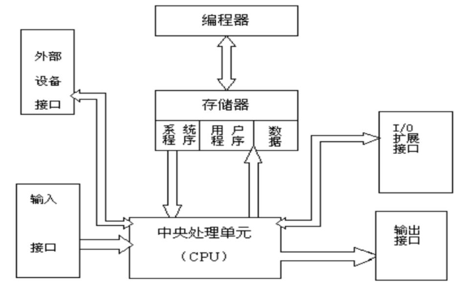 使用PLC实现自动售货机的设计论文免费下载