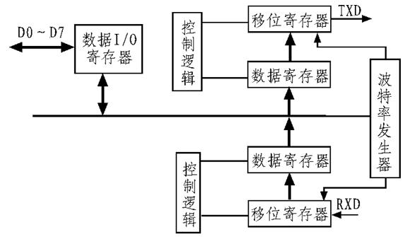 以FPGA为基础的UART模块的详细设计方案