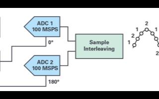 交织型模数转换器的应用及如何实现技术功能