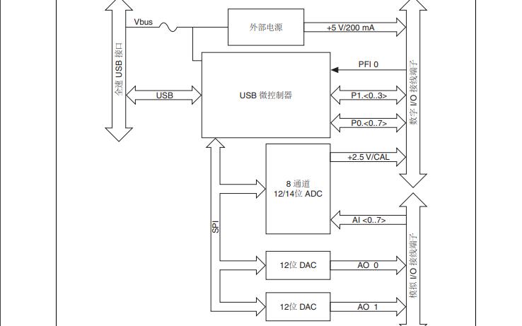 NI采集卡USB6008和USB6009的使用指南资料概述