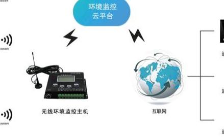 無線電溫濕度記錄儀在醫藥實驗室中的應用分析
