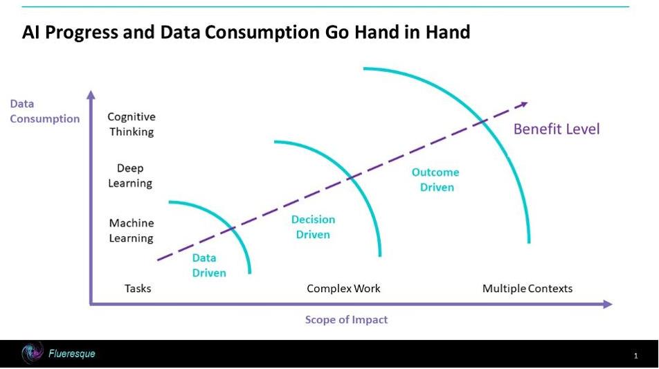 人工智能的进步改变了数据游戏