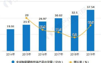 全球智能硬件终端产品出货量逐年增长,中国产品出货...