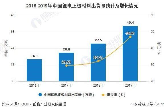 中国锂电正极材料出货量逐年上升,三元正极材料市场占比近50%