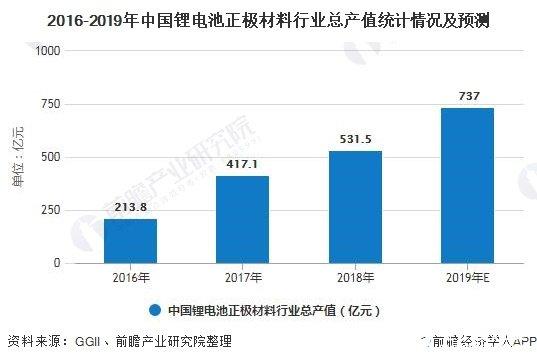 2016-2019年中国锂电池正极材料行业总产值统计情况及预测