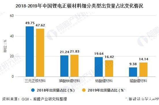 2018-2019年中国锂电正极材料细分类型出货量占比变化情况