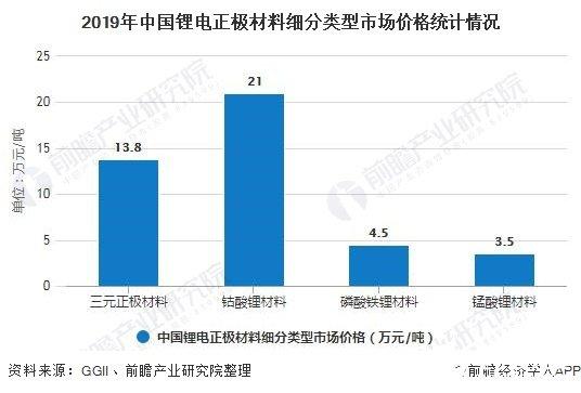 2019年中国锂电正极材料细分类型市场价格统计情况