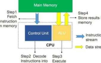 """中国""""芯""""为智能制造赋能,高速DDR存储器突破瓶颈"""