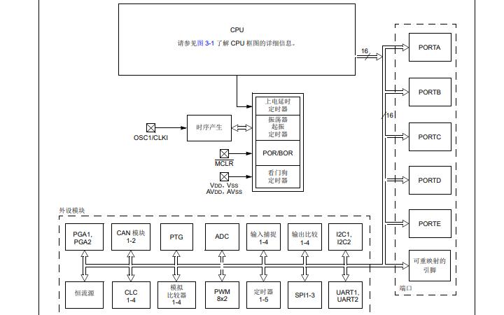dsPIC33EPXXXGS70X系列數字信號控制器的數據手冊免費下載
