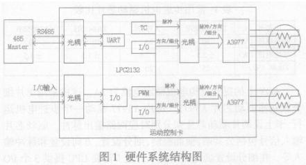 基于LPC2132芯片實現智能運動控制卡的軟硬件設計