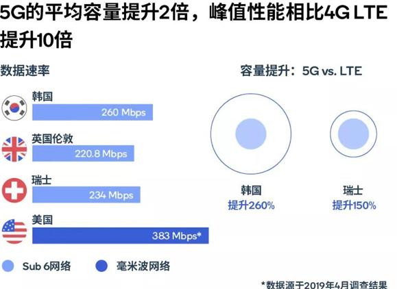 5G的性能、覆盖范围和能效分析