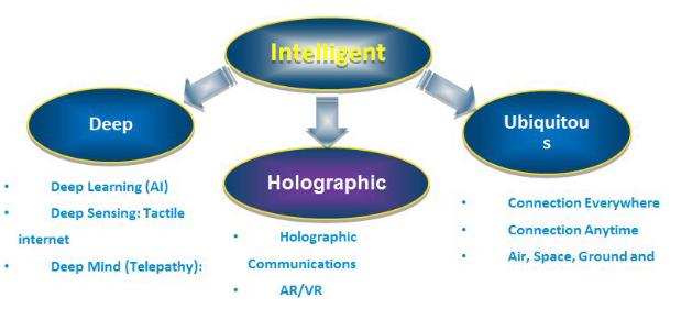 中兴通讯:6G移动通信网络愿景、挑战与关键技术解析
