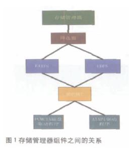 基于PXA272微控制器的WINCE文件系统的实现及在手持移动终端上的应用