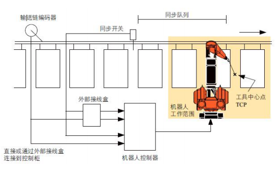 ABB机器人输送链跟踪的设定和编程PPT教程详细概述