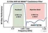 首款专为WiFi 6E平台开发的5.5GHz XBAW滤波器
