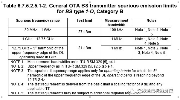 5G基站杂散OTA测试分析