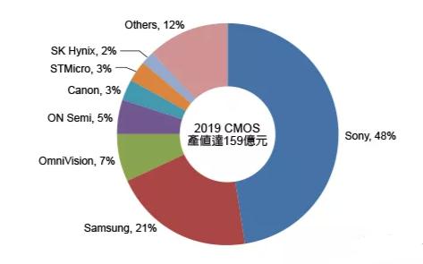 台积电获索尼CIS订单,手机CIS市场仍需求强烈