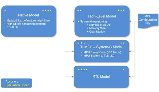 5G和AI开发的新型DSP设计架构分析