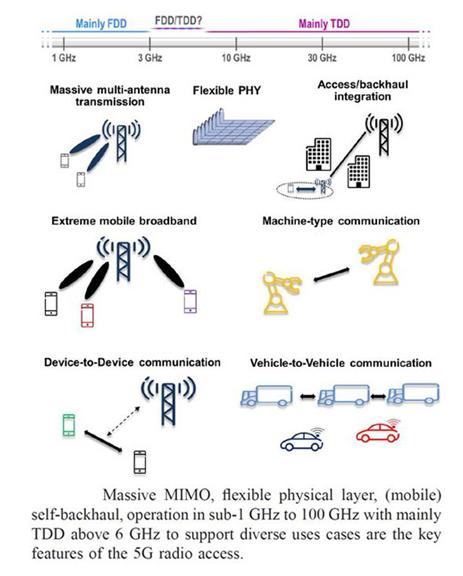 eMBB中的CP-OFMD调制波形的应用场景 5G新接口