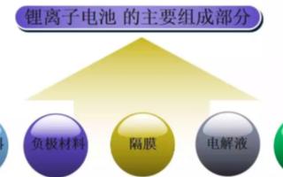 电动汽车锂电池技术的应用种类与安全性研究分析
