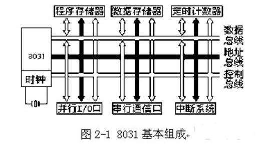 8031单片机时钟实验的设计方案