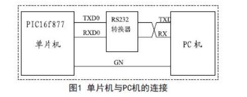 MSComm控件实现单片机与PC机的串口通信