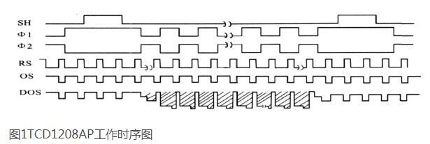 基于AT89S51單片機的SPI與線陣CCD接口...