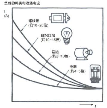 如何在设计中计算浪涌电流,确保器件的设计安全
