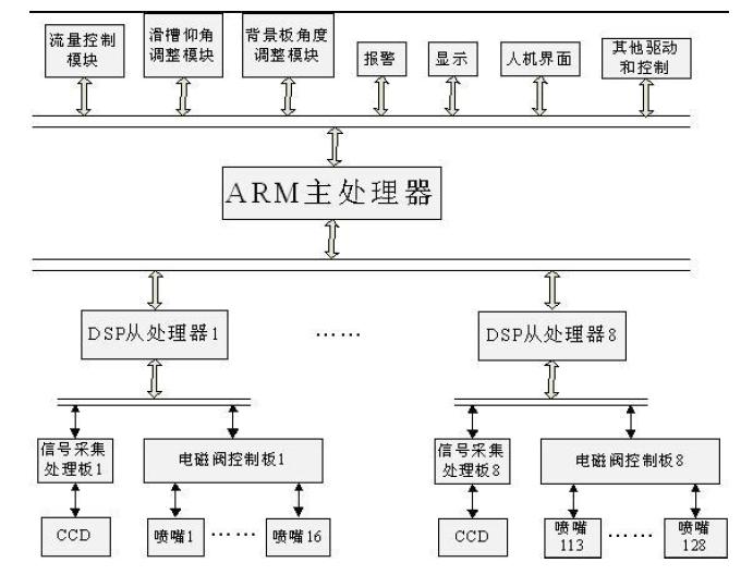 基于ARM+ DSP色选机控制系统的详细资料