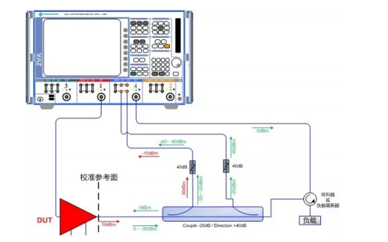 如何测量大功率的功率放大器输出端口热驻波
