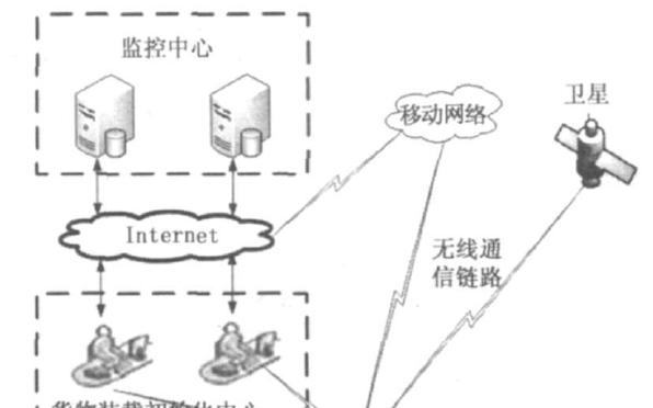 基于ARM-3S的物流监控系统的设计方案