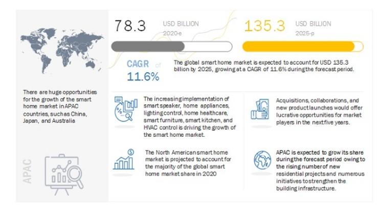预计到2025年全球智能家居市场规模将增长到1353亿美元