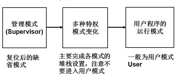 概述ARM处理器的工作状态和工作模式
