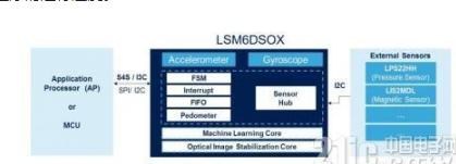 自带AI机器学习的MEMS解析