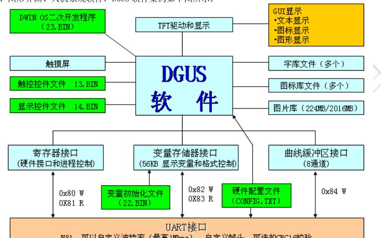 迪文科技的DGUS屏软件开发指南