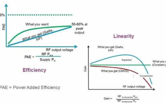 射频功率放大器的基本概念、分类和相关技术