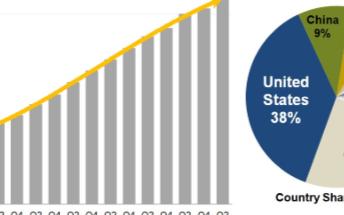 全球超大规模数据中心数量增加,美国占据整体的近3...